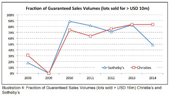 A Brouver, Fraction of Guaranteed Sales Volumes